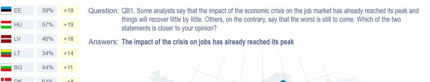 The survey shows a substantial rise in the view that the impact of the crisis on jobs has