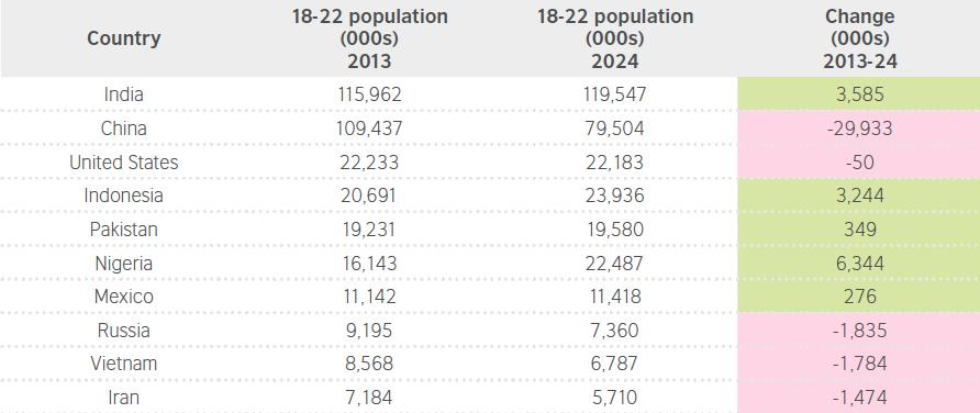 Demographic trends to 2024: Tertiary age (18-22) population growth 13