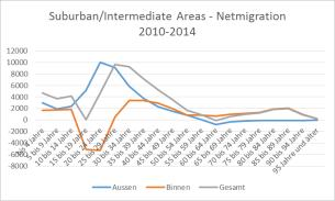 Suburban/intermediate areas Rural areas Net Migration yearly average: +24.