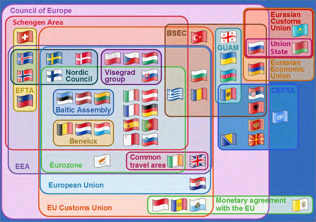 European Political Complexity Complex - No one centralized political structure Source