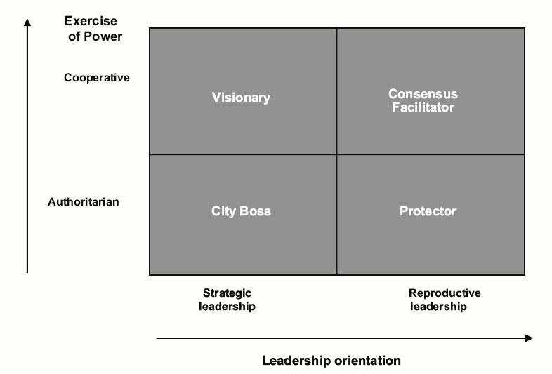 Chapter II The Distinctiveness of Political Leadership All three models transactional, transformational and situational - have revealed helpful in explaining leadership styles, and seem to be