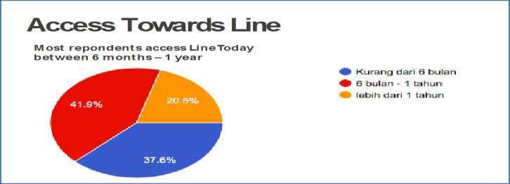 Picture 4. Access towards Line (Source: Research Findings 2017) Line Today was launched as one of the flagship features of the Line application in February 2016.