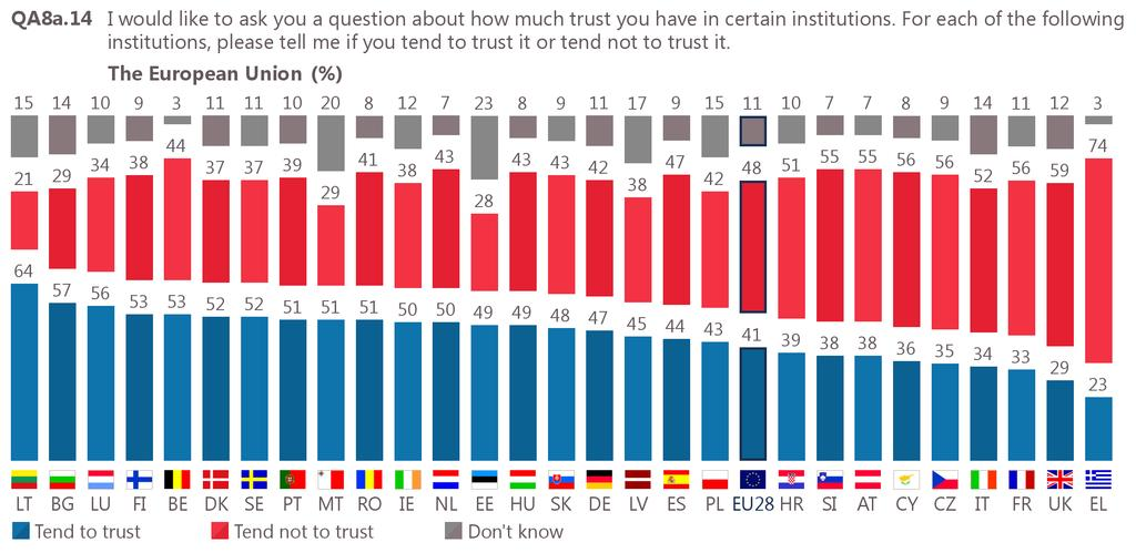 2 Trust in the European Union: national results and evolutions The number of Member States where a majority of respondents trust the EU has increased (18, up from 15 in spring 2017) despite the