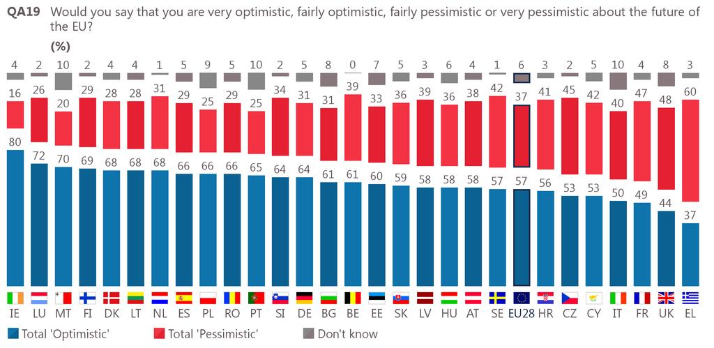 7 The future of the European Union: national results and evolutions A majority of the population is optimistic for the future of the European Union in all but two Member States (up from 24 in spring