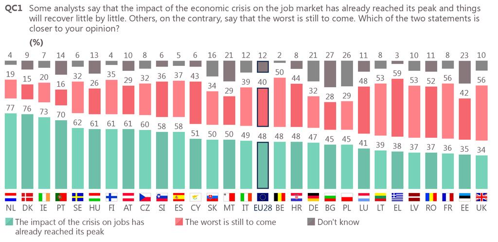 5 Impact of the crisis on jobs: national results and evolutions In 19 Member States, a majority of respondents feel that the impact of the crisis on jobs has already reached its peak (down from 21 in
