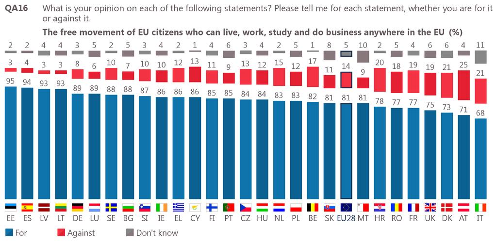 2 Internal Market - free movement: national results A large majority of respondents in all EU countries support the free movement of EU citizens who can live, work, study and do business anywhere in