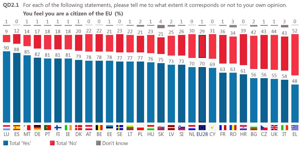 V. EUROPEAN CITIZENSHIP 1 Feeling like a citizen of the European Union: national results Seven in ten Europeans feel that they are citizens of the EU (70%, +2 percentage points since spring 2017).