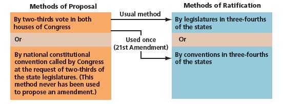 Is the U.S. Constitution a Living Document? Difficult and Slow for a reason! Formal In the Constitution 1. Proposal 2.