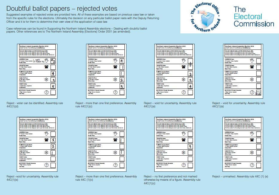 Doubtful ballot papers