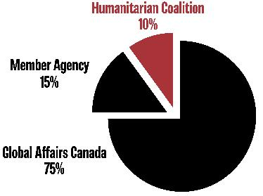 4 INTRODUCTION This report presents a snapshot of projects funded through the Canadian Humanitarian Assitance Fund between September 1, and March 31, 2016.