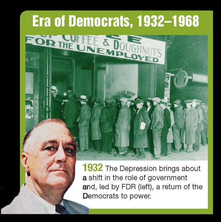 Return of the Democrats The Democrats won 7 out of 9 presidential elections from 1932 to 1968. The Great Depression sparked the comeback of the Democrats.