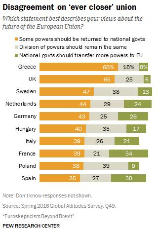 shows, the Spanish are least inclined of any European people to support returning power from the EU to the member states.