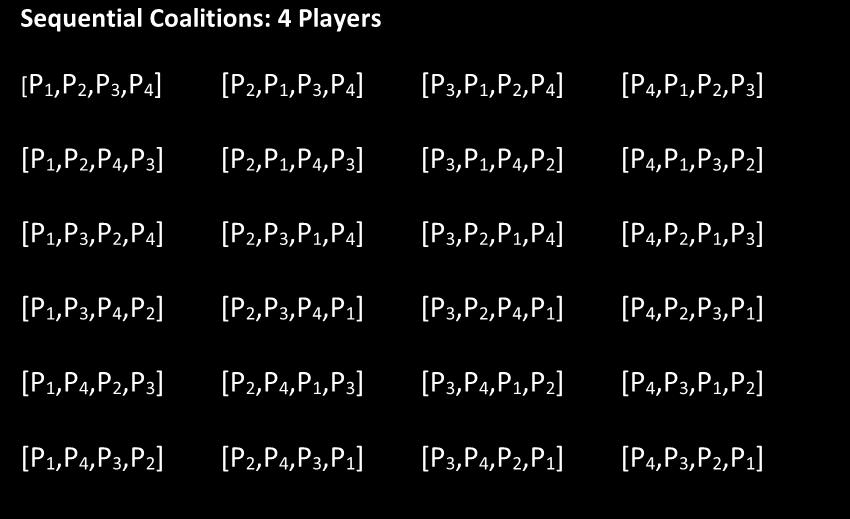 Finite Math A Chapter 2, Weighted Voting Systems 11 Example 3: Find the Shapley-Shubik Power Distribution for [6: 4, 3, 2, 1] Sequential Coalitions: 4 Players [P 1,P 2,P 3,P 4] [P 2,P 1,P 3,P 4] [P