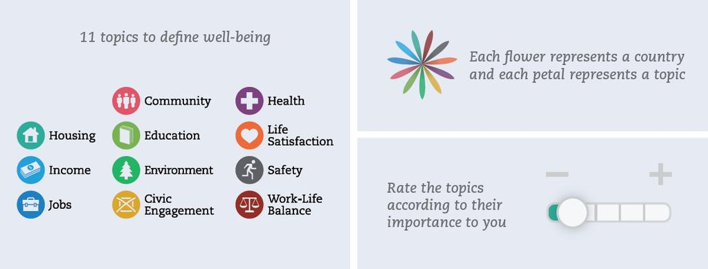 BETTER LIFE INDEX The Better Life Index is an interactive web application that allows users to compare well-being across OECD countries and beyond on the basis of the set of well-being indicators