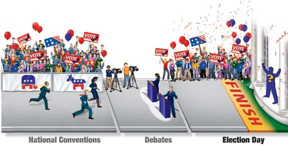 Race for the Presidency, cont. From September to November, the presidential candidates hold debates and give speeches.