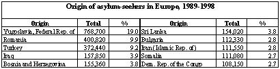 During the past 10 years, almost 100,000 citizens from Bosnia and Herzegovina were granted Convention refugee or humanitarian status through the individual asylum procedures in Europe (Table VI.8).