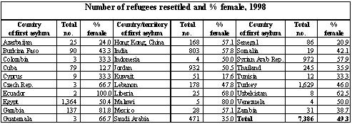 UNHCR offices reported the resettlement of some 28,400 refugees during 1998, some 22 per cent less than during 1997 (see Table II.4).
