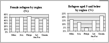 Refugees and Others of Concern to UNHCR 1998 Statistical Overview Chapter III. Refugee population: gender and age The demographic breakdown is available for some 4.