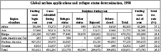 Refugees and Others of Concern to UNHCR 1998 Statistical Overview Chapter IV.