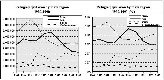 Trends in the global refugee population during 19891998 indicate that the estimated refugee population in 1998 (11.5 million) was the lowest of the past ten years (see Table IV.4).