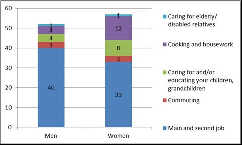week, 5 hours more than men, spending on average 21 hours on caring and