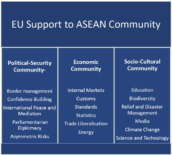 Supporting the Creation of the ASEAN Community The EU financial contribution of 70 million (about US$ 90 million) directly supports ASEAN in its efforts to implement the three Blueprints for the