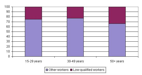 Figure 5: Low-qualified workers, by age group (%) Source: LFS 2005/3 One explanation for the differences in age structure of low-qualified workers and others could be that workers in the youngest age