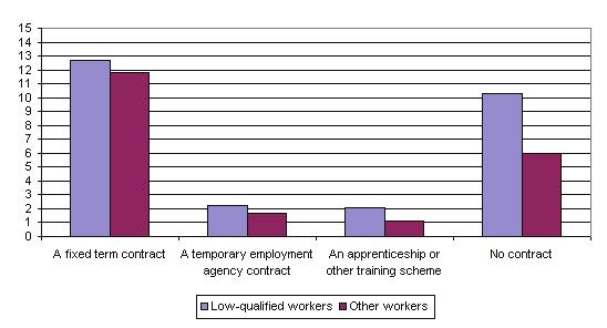 This compares with 12% of other (more qualified) workers on fixed term contracts and 6% with no contract.