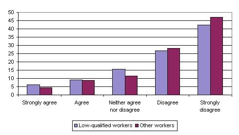 Figure 16: Possibility of losing job in next 6 months (%) Source: EWCS 2005 The same pattern is seen when analysing the responses of low-skilled workers: 20% of plant and machine operators, 19% of