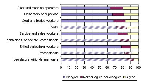 These percentages are higher than those in other occupations. However, there were two notable exceptions.