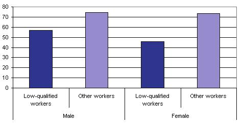 Most workers say that their job includes solving unforeseen problems on their own: 75% of men and 68% of women with basic education say so, compared to 86% of other male workers and 80% of other