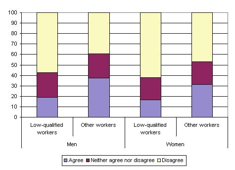 workers with higher education (38% of men and 31% of women) (see Figure 27).