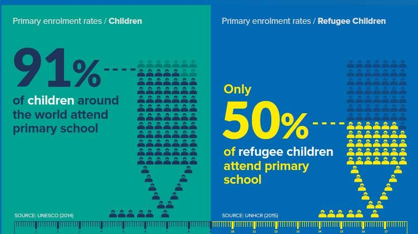 In fact, refugee children are five times more likely to be out of school than nonrefugee children.