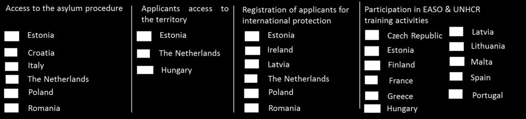 Changes in policies and practices were also introduced or planned, these included: In Estonia the number of officials competent to accept applications for international protection increased.