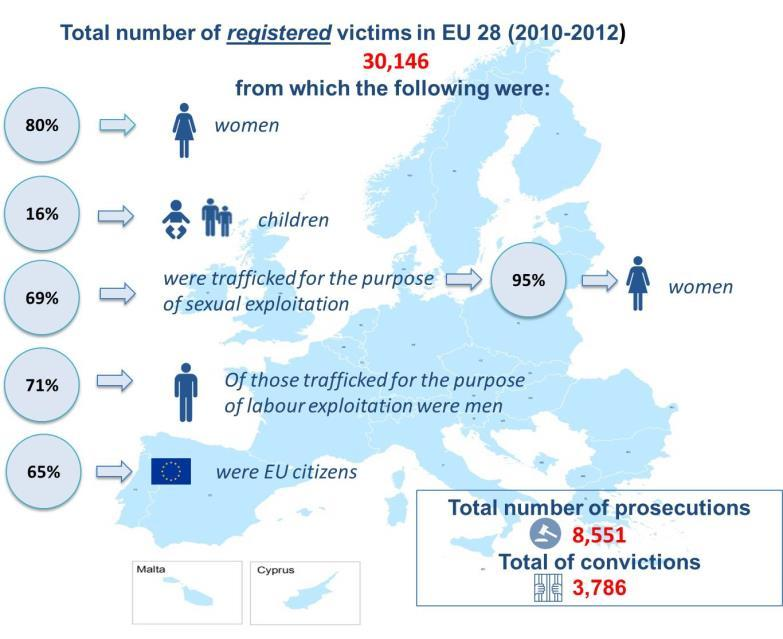Figure 6.1: Number of registered victims in the EU Regarding data on traffickers, from those prosecuted by Member States over the three years 2010-2012 over 70% of traffickers were males.