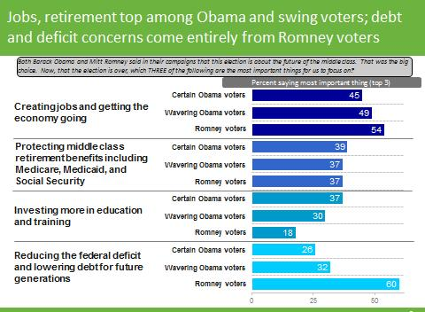 and investing in education. But note that the deficit number was produced almost entirely by the Romney voters.