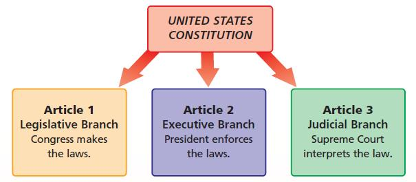 Seven Principles Checks & Balances Federalism Individual Rights Limited Government Popular