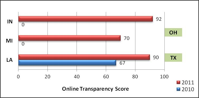 online budget transparency of 2010 and 2011) were failing states in terms of online transparency of 2010.