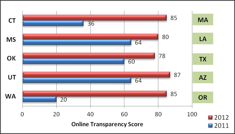 Figure 10 States with a Steep Increase in Online Transparency Score (2011-2012) Figure 11 States with a