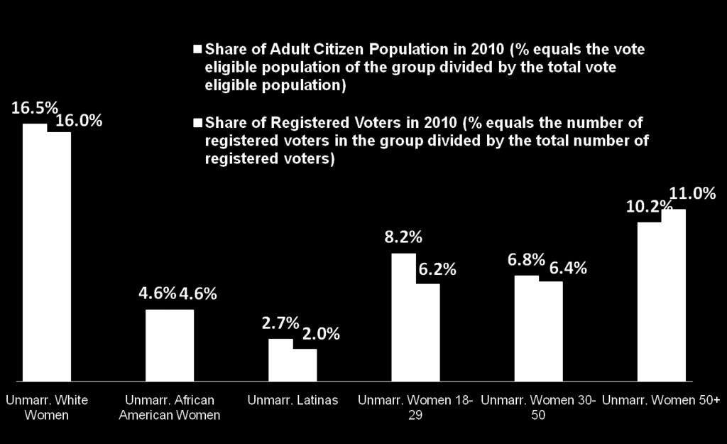 registered voters are among