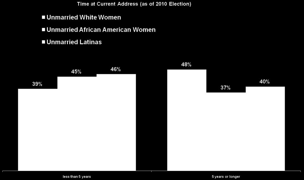Unmarried women are quite mobile across all race/ethnic groups,