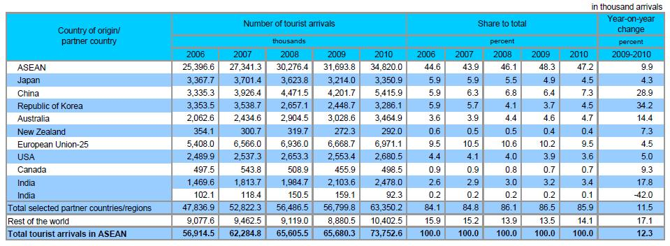 ASEAN Top 10 Tourists Arrivals Source: