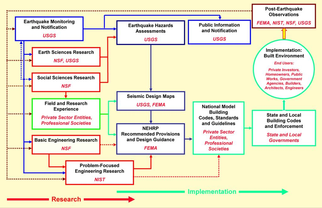 Figure 1. NEHRP Agency Responsibilities and End Users of NEHRP Outcomes Source: National Earthquake Hazards Reduction Program (NEHRP) program office at http://www.nehrp.gov/ pdf/ppt_sdr.