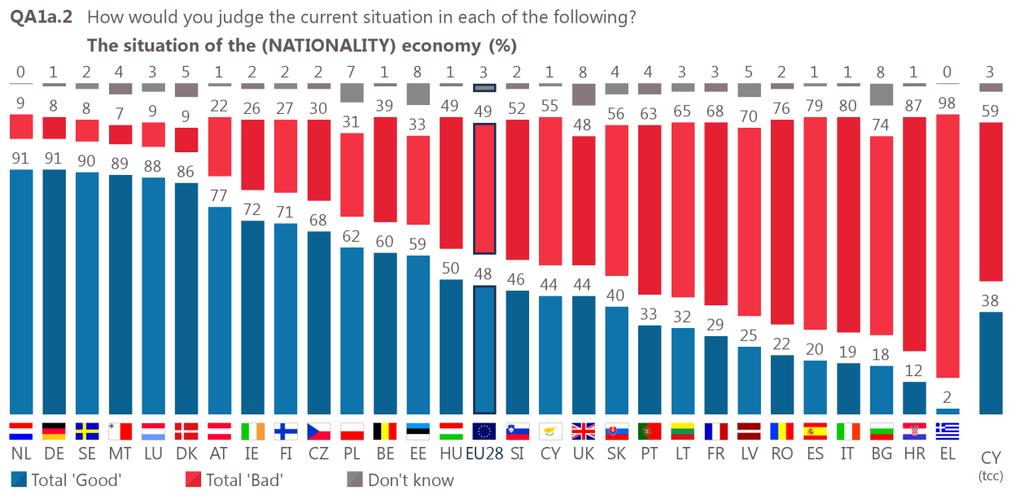 did not express an opinion. In the whole of the EU, 50% of respondents described the situation in their respective country as good and 25% expect it to get better.