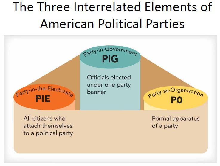8.1 How do parties maximize their appeal to voters? 1. Position themselves near political center 2.