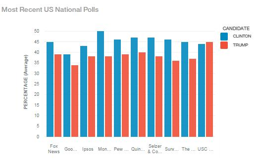 The Current National Election Polls ü To start our analysis we examined the current status of the presidential race.