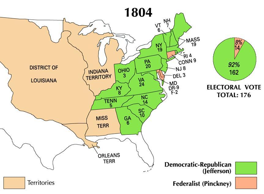 Jefferson was widely popular and easily won the election of 1804
