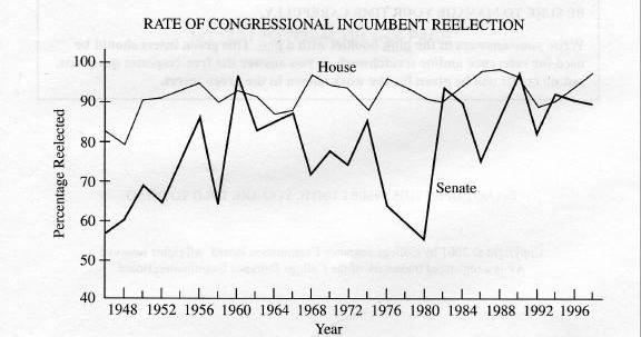 The graph below shows reelection rates for incumbents in the House and Senate. From this information and your knowledge of United States politics, perform the following tasks. a. Identify two patterns displayed in the graph.