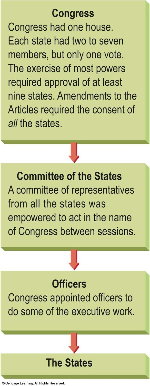 The Confederal Government Structure