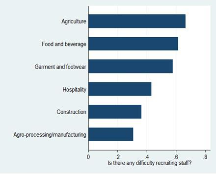 Recruitment A recent survey in eight provinces plus Phnom Penh found